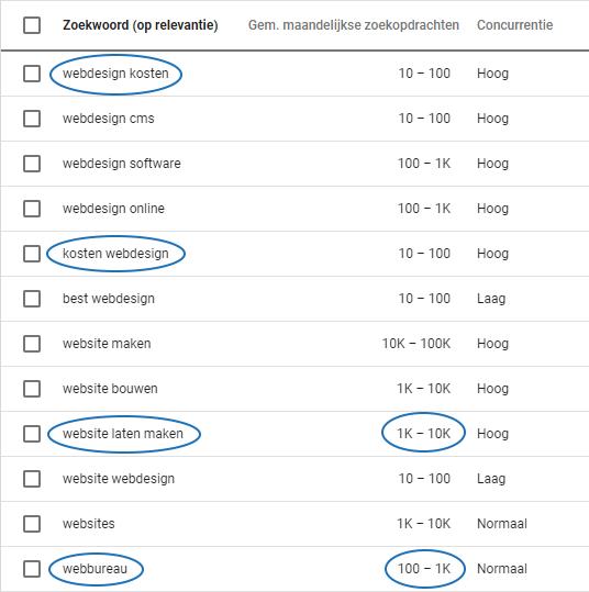 Google zoekwoordenplanner stap 6